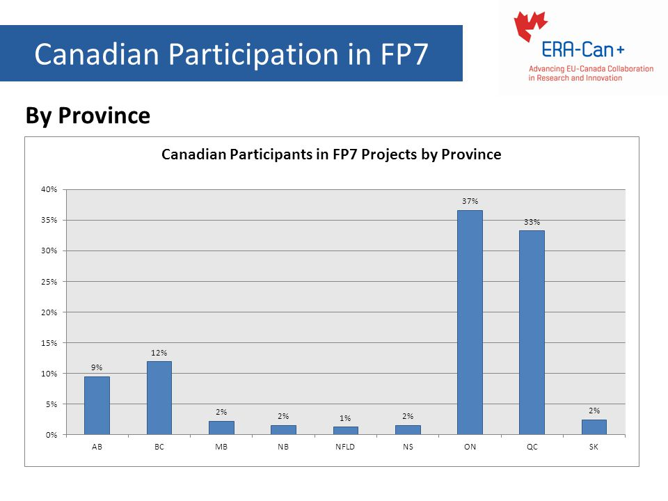 Canadian Participation in FP7