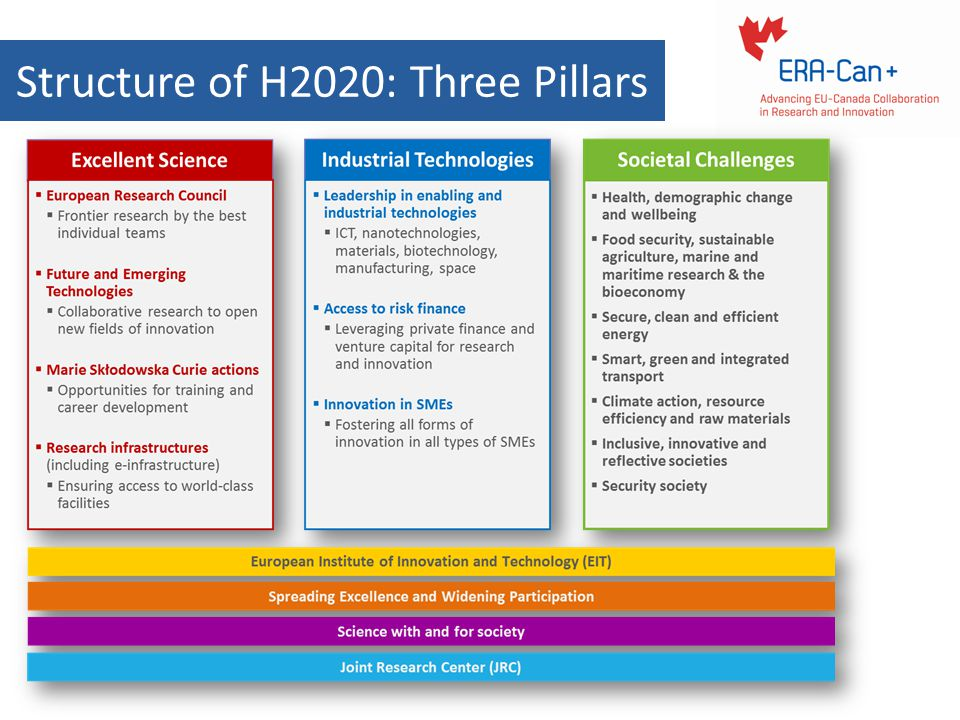 Structure of H2020: Three Pillars