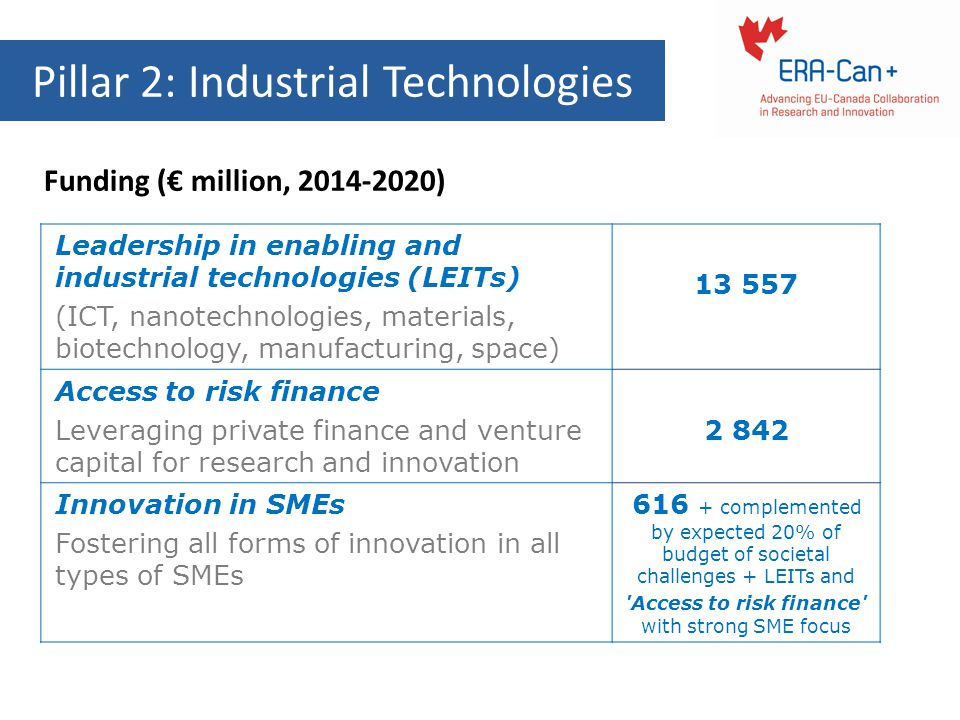 Pillar 2: Industrial Technologies