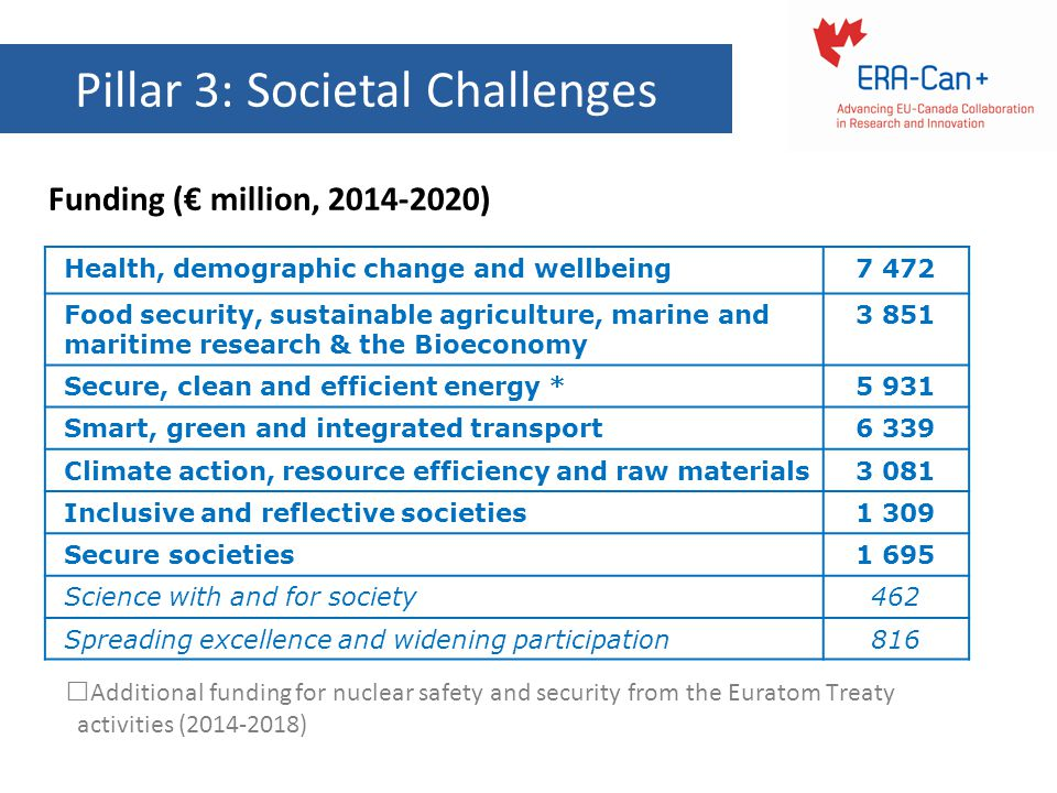 Pillar 3: Societal Challenges