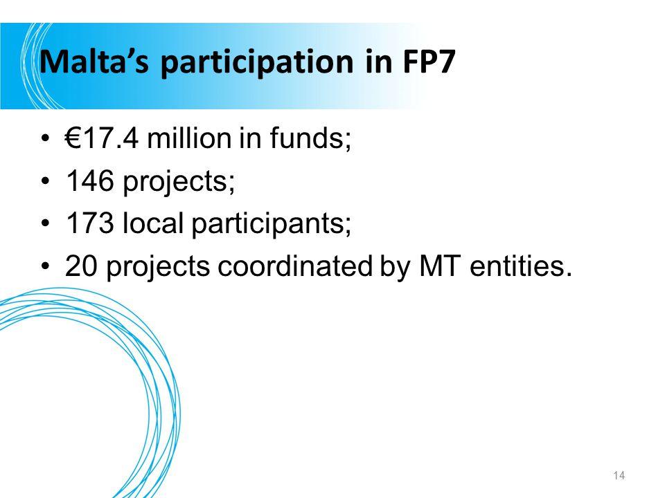 Malta's participation in FP7