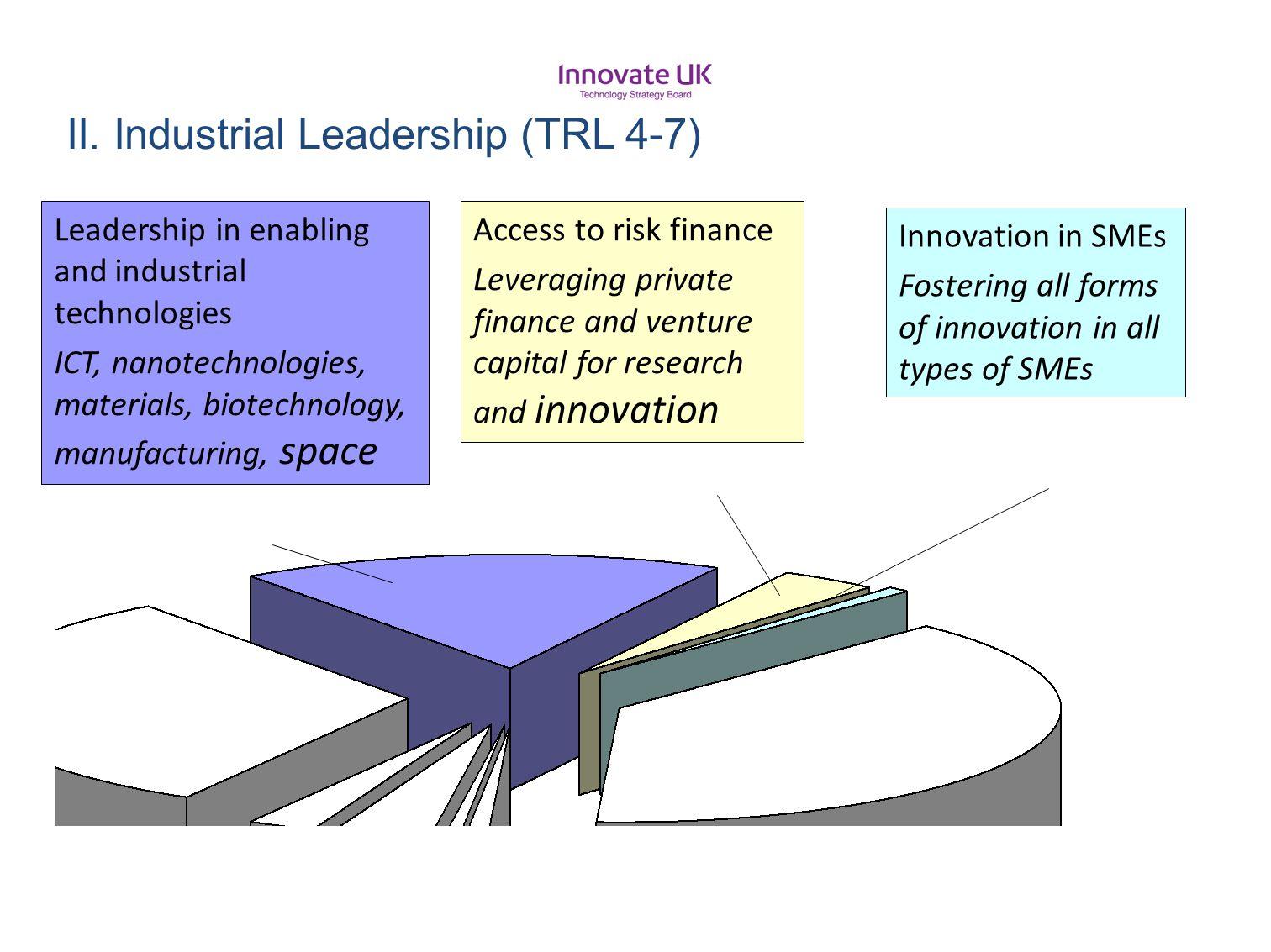 II. Industrial Leadership (TRL 4-7)