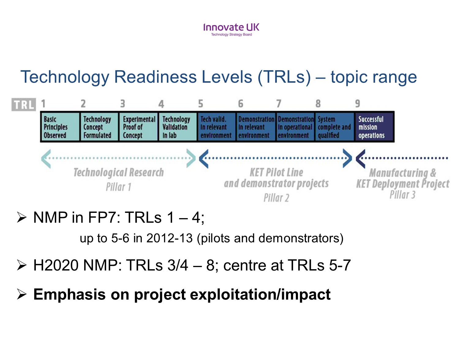 Technology Readiness Levels (TRLs) – topic range