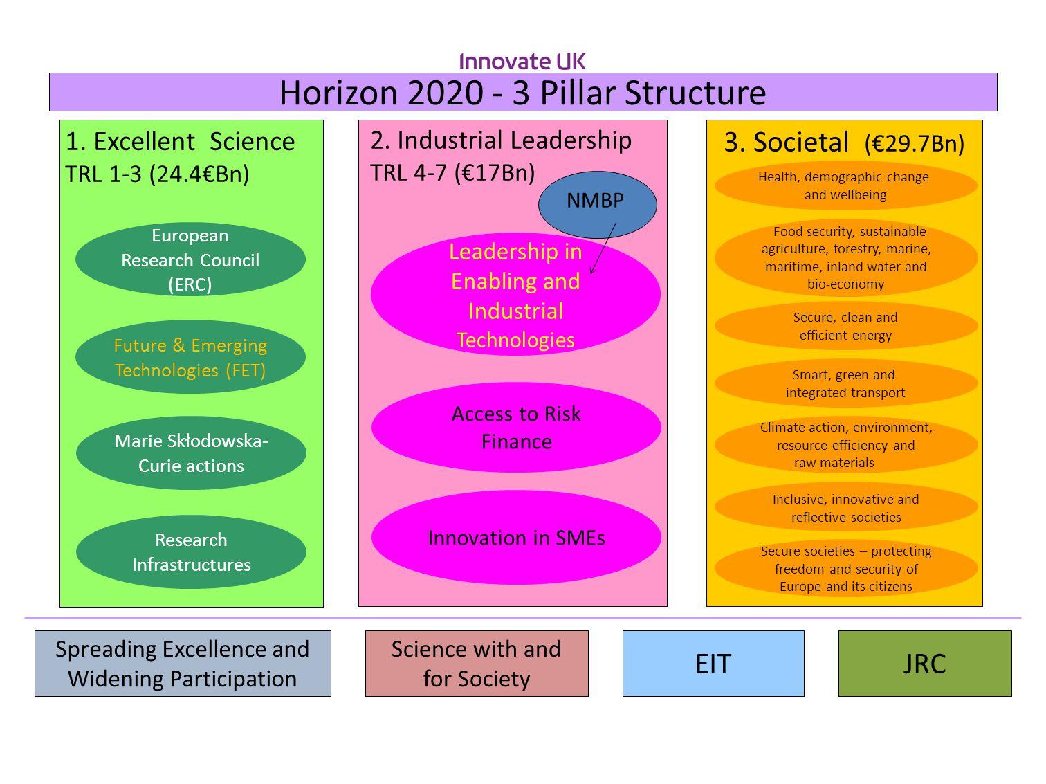 Horizon 2020 - 3 Pillar Structure