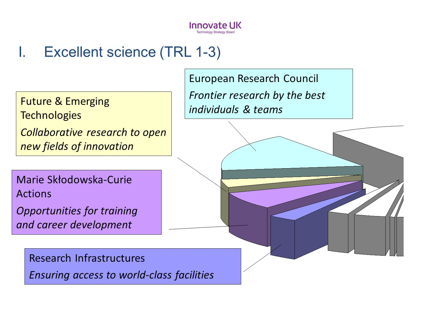 Excellent science (TRL 1-3)