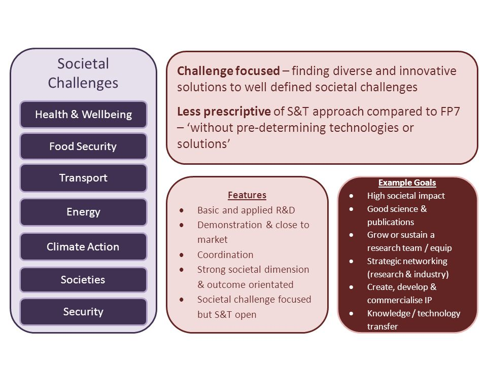 Societal Challenges Challenge focused – finding diverse and innovative solutions to well defined societal challenges.