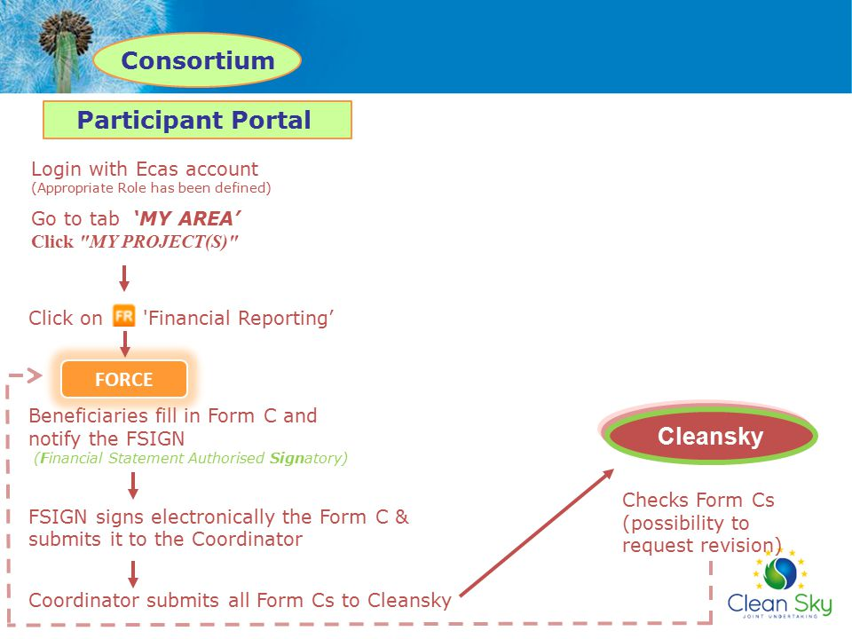 Consortium Participant Portal Cleansky
