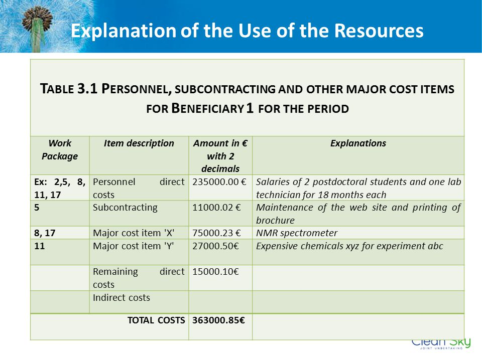 Explanation of the Use of the Resources Amount in € with 2 decimals