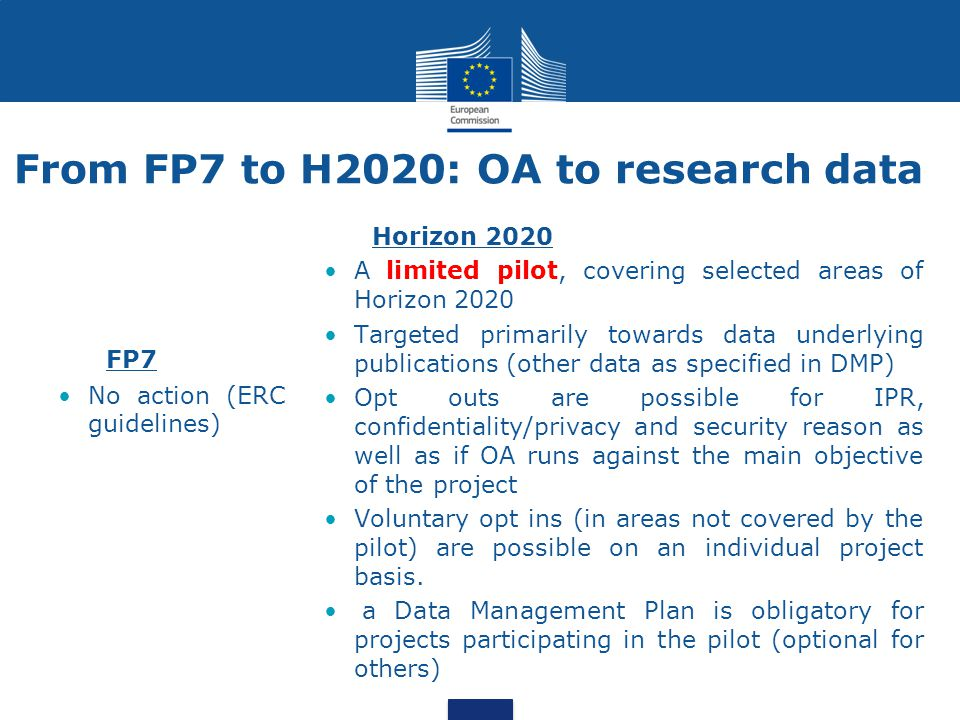 From FP7 to H2020: OA to research data