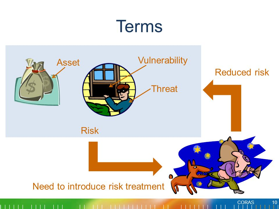 Terms Vulnerability Asset Reduced risk Threat Risk