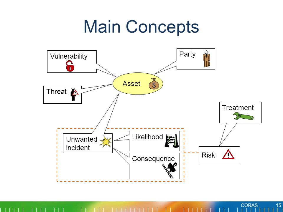 Main Concepts Party Vulnerability Asset Threat Treatment Likelihood