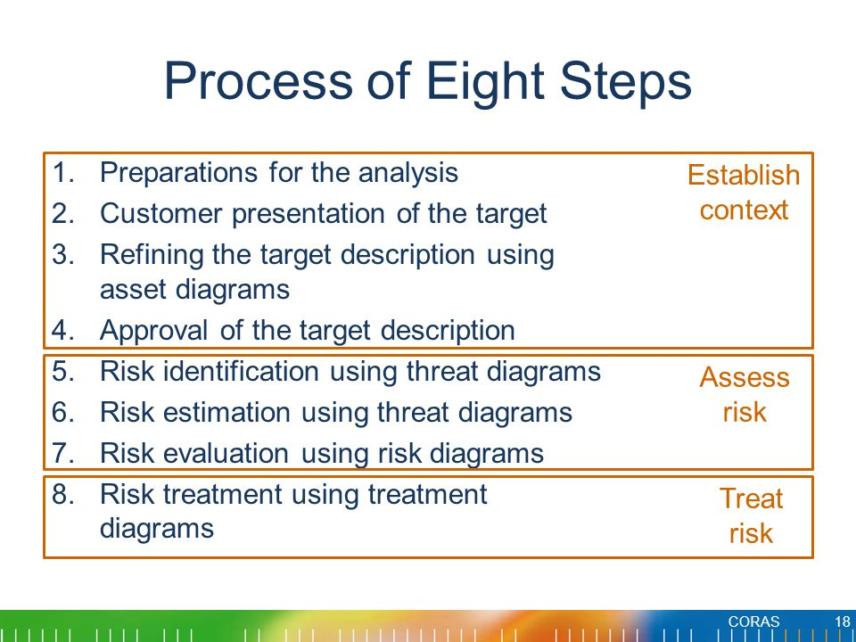 Process of Eight Steps Preparations for the analysis Establish context