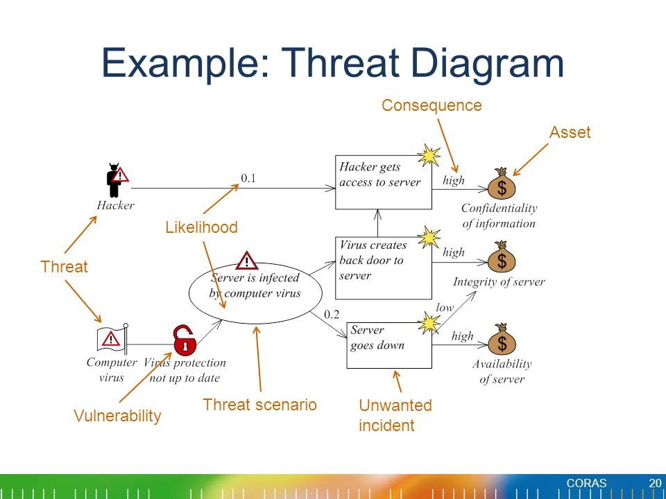 Example: Threat Diagram