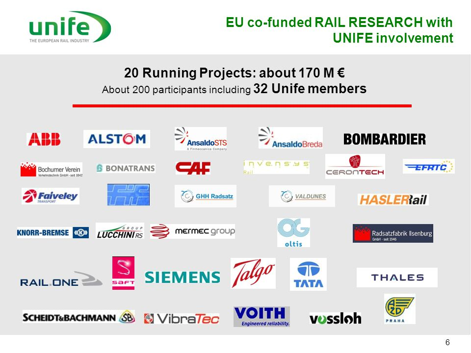 20 Running Projects: about 170 M €