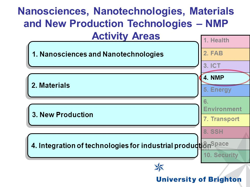 Nanosciences, Nanotechnologies, Materials and New Production Technologies – NMP Activity Areas