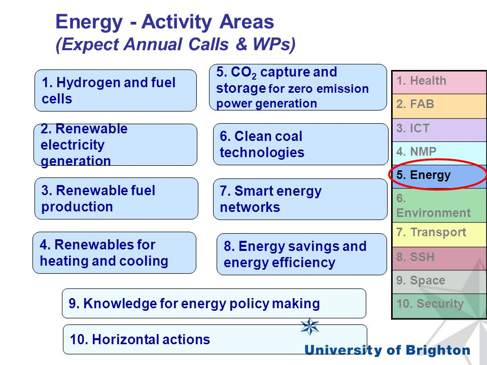 Energy - Activity Areas (Expect Annual Calls & WPs)