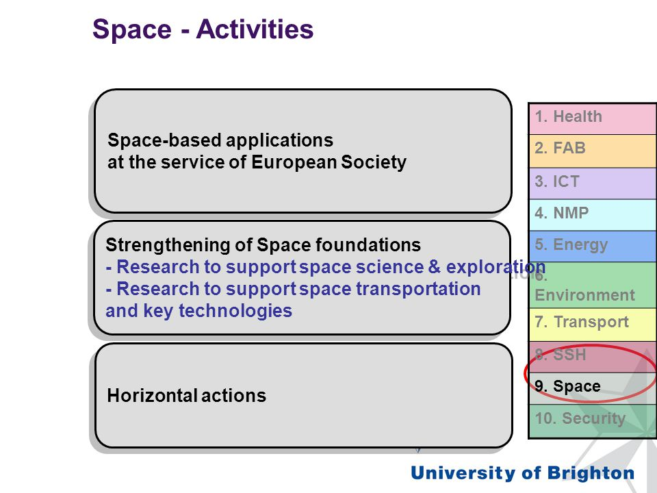 Space - Activities FP7 – Co-operation – Space Space-based applications