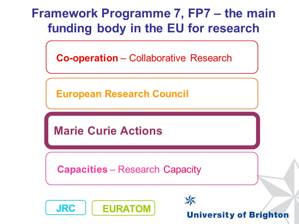 Framework Programme 7, FP7 – the main funding body in the EU for research