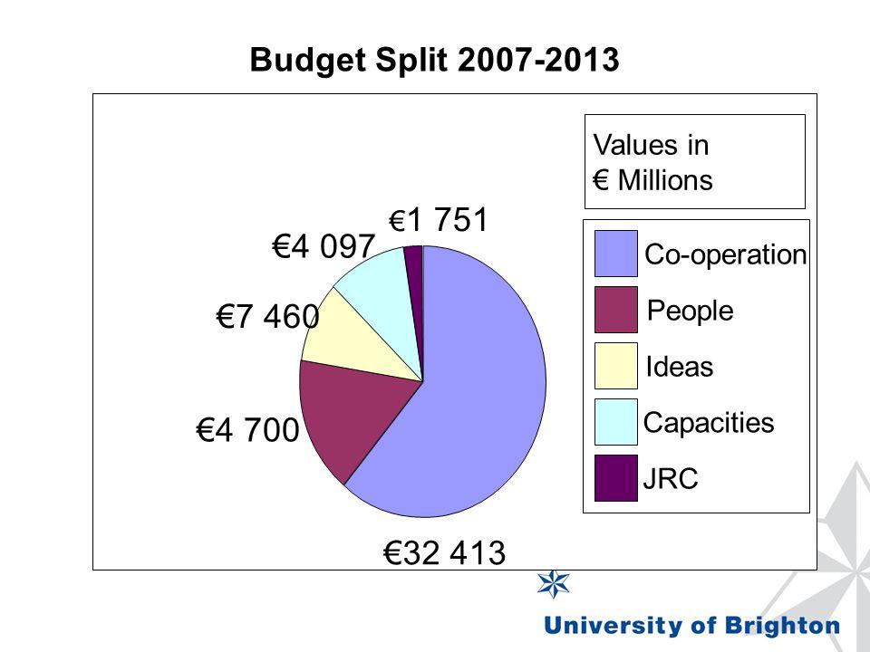 Budget Split 2007-2013 €4 097 €7 460 €32 413 Values in € Millions