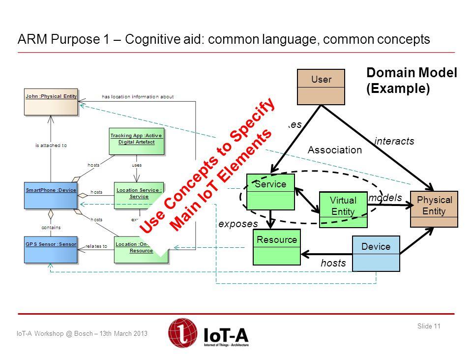 ARM Purpose 1 – Cognitive aid: common language, common concepts