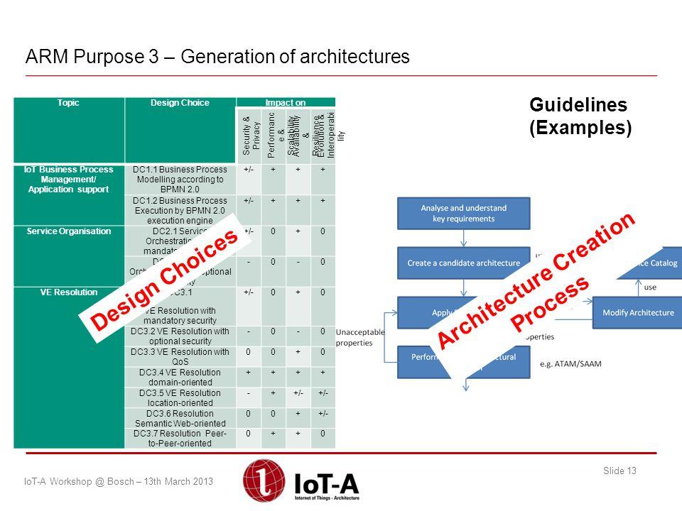 ARM Purpose 3 – Generation of architectures