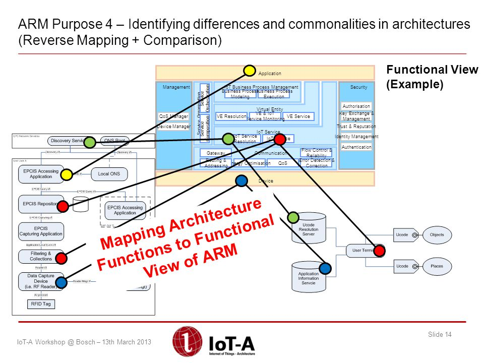 Mapping Architecture Functions to Functional View of ARM