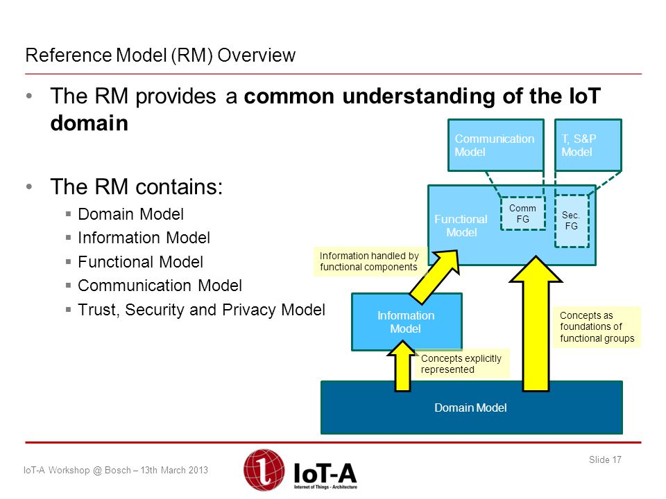 Reference Model (RM) Overview