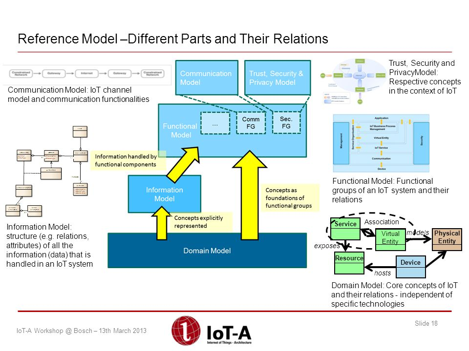 Reference Model –Different Parts and Their Relations