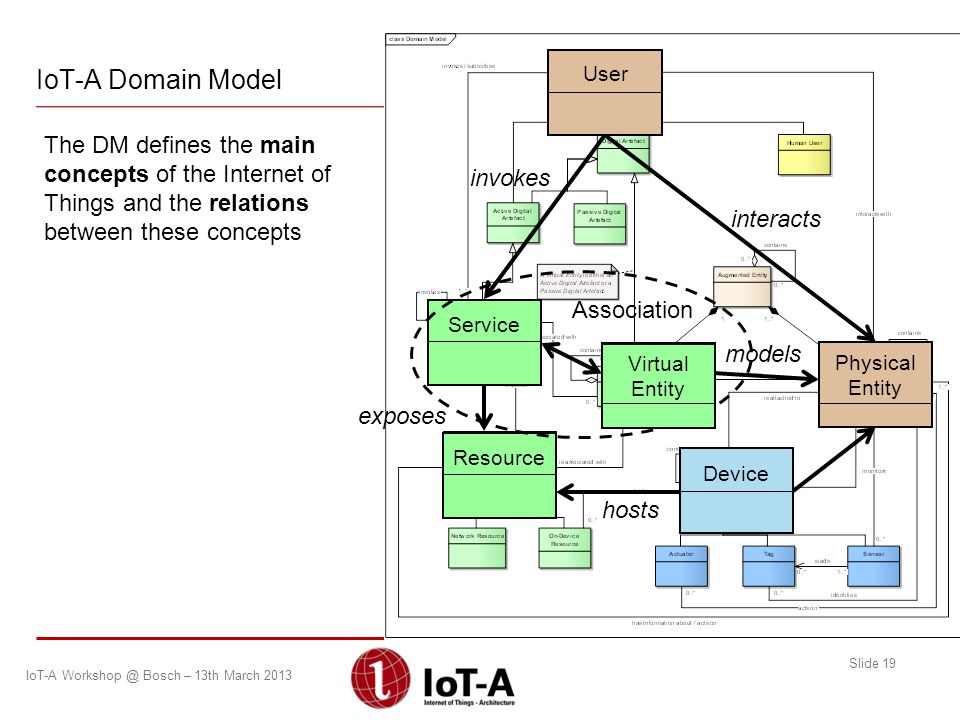 IoT-A Domain Model Physical Entity. User. interacts.
