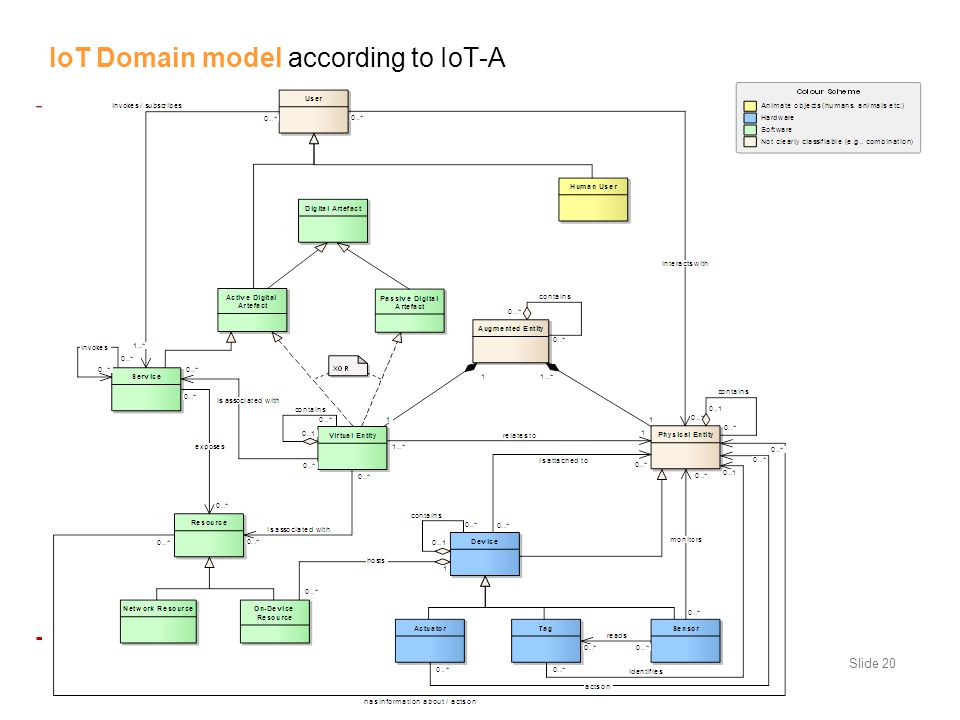 IoT Domain model according to IoT-A