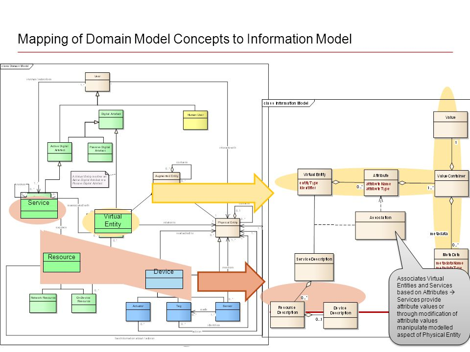 Mapping of Domain Model Concepts to Information Model