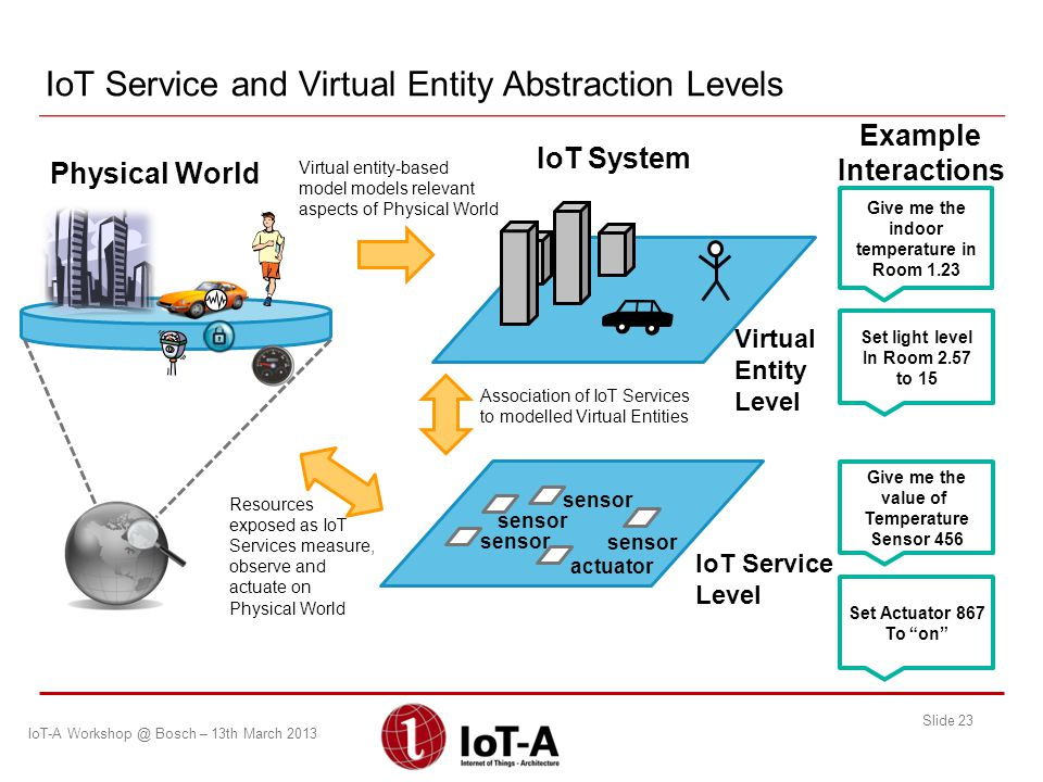 IoT Service and Virtual Entity Abstraction Levels