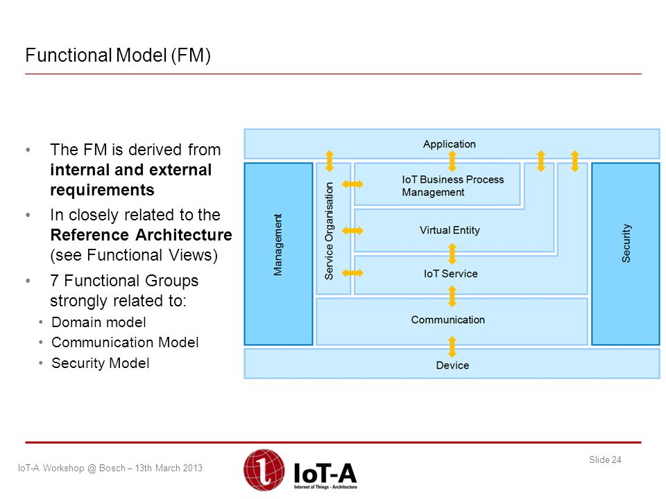 Functional Model (FM) The FM is derived from internal and external requirements.