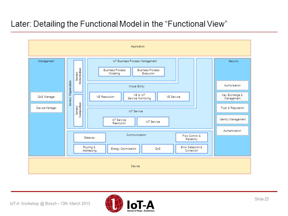 Later: Detailing the Functional Model in the Functional View