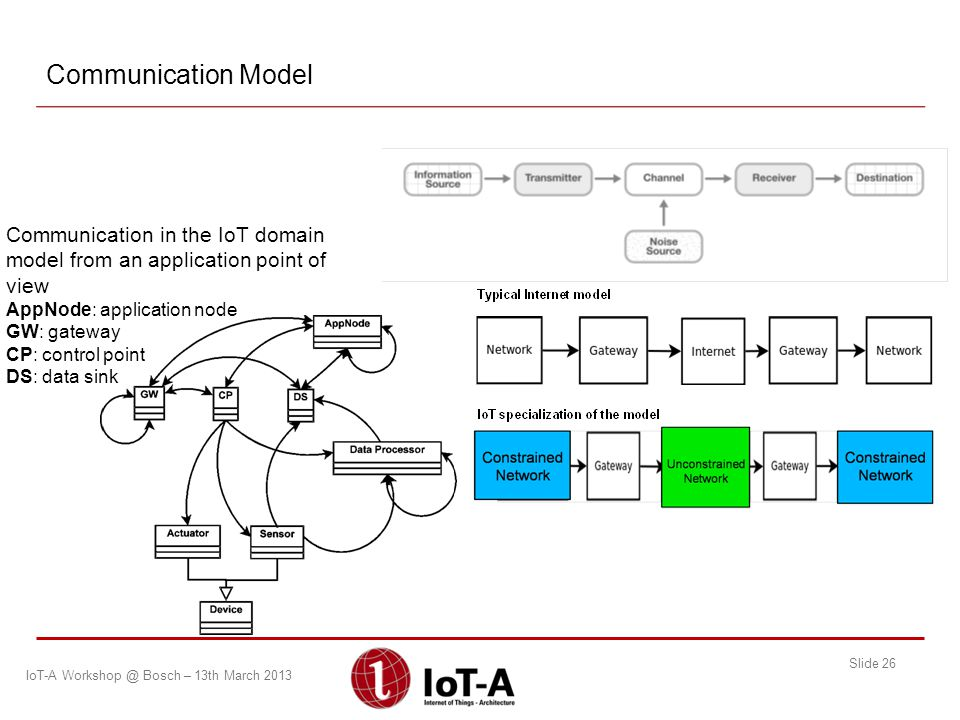 Communication Model Communication in the IoT domain model from an application point of view. AppNode: application node.