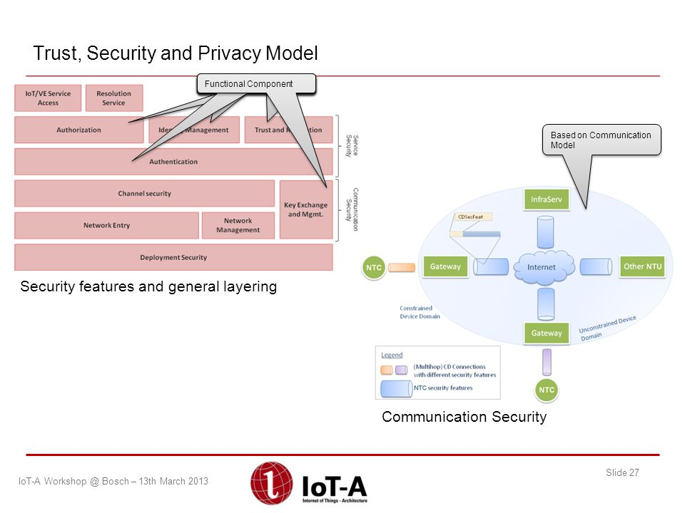 Trust, Security and Privacy Model
