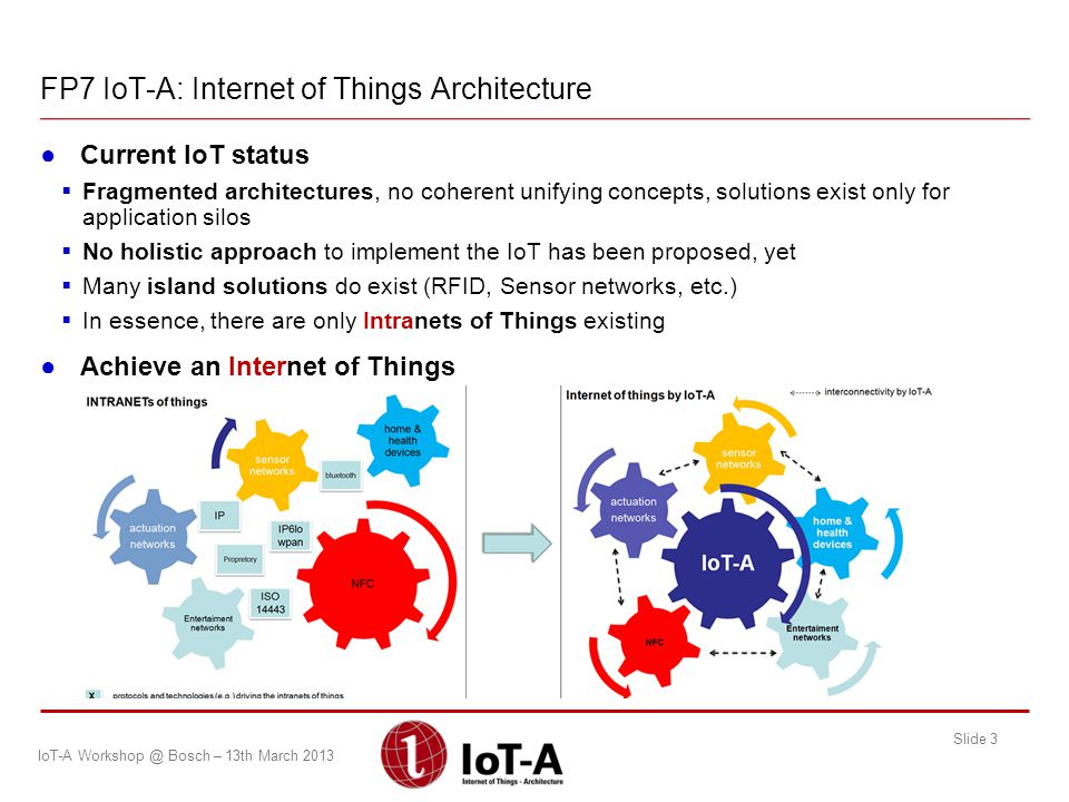 FP7 IoT-A: Internet of Things Architecture