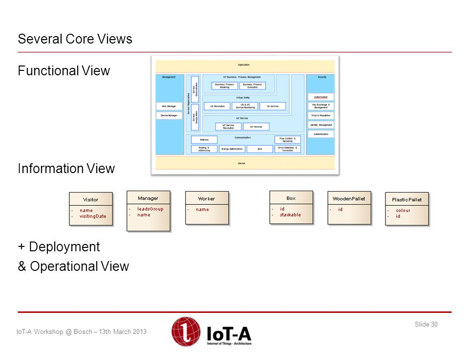 Functional View Information View + Deployment & Operational View