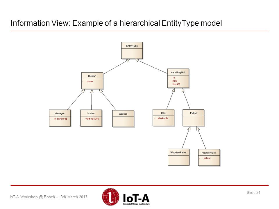 Information View: Example of a hierarchical EntityType model