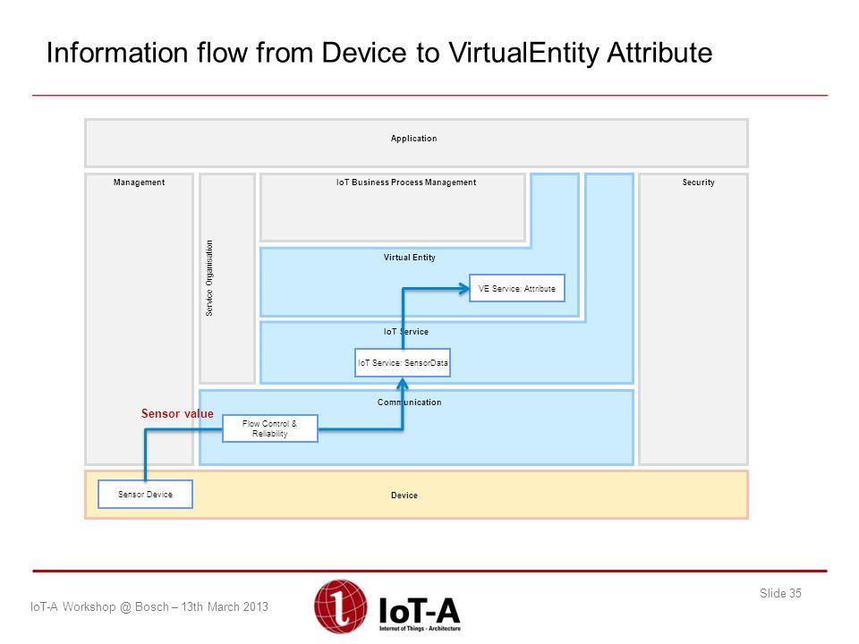 IoT Service: SensorData