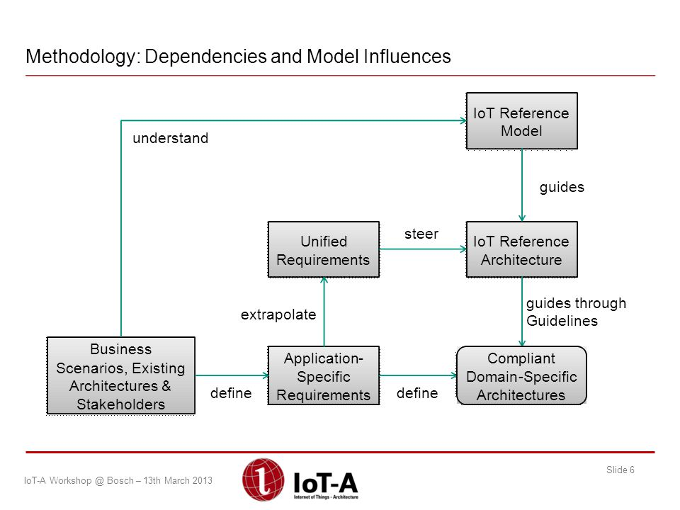 Methodology: Dependencies and Model Influences