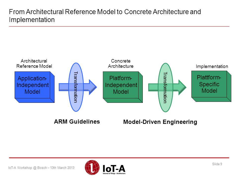 From Architectural Reference Model to Concrete Architecture and Implementation