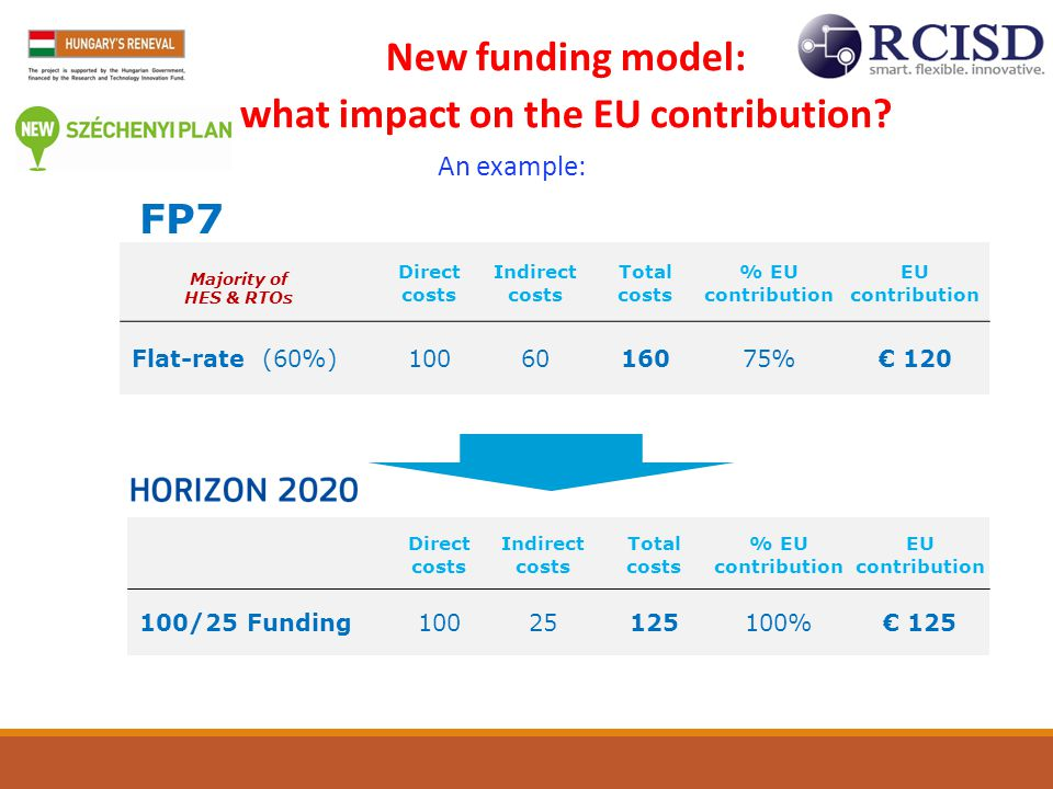 what impact on the EU contribution