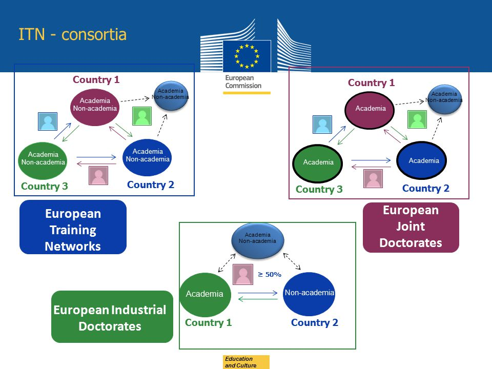 European Training Networks European Industrial Doctorates