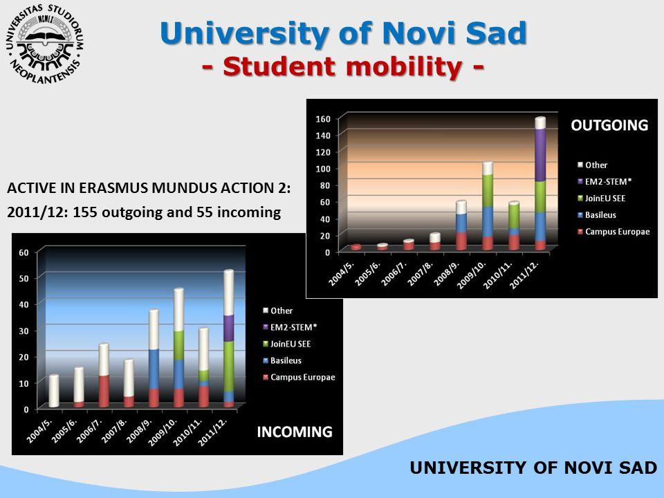 University of Novi Sad - Student mobility -