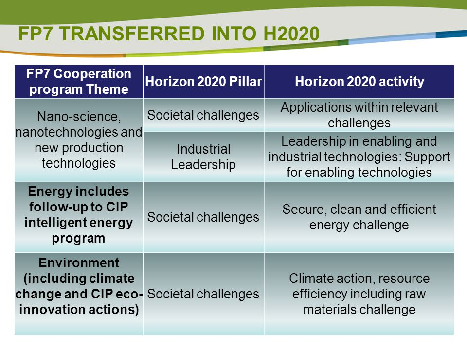 FP7 TRANSFERRED INTO H2020 FP7 Cooperation program Theme
