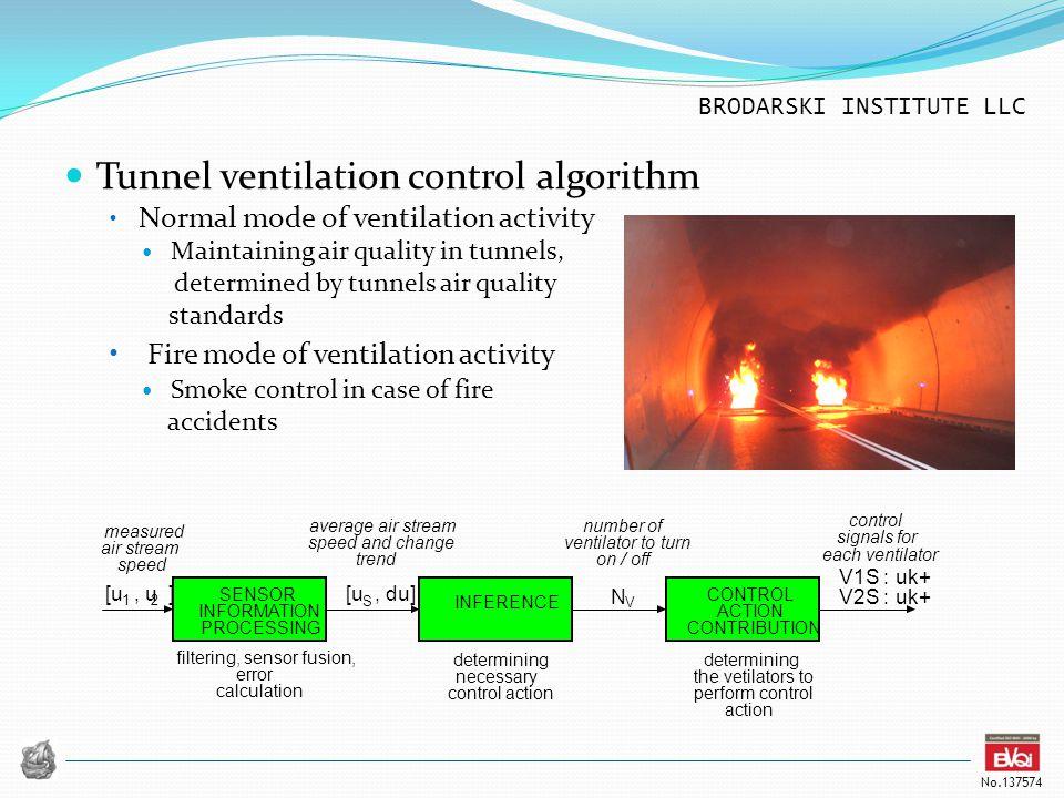 Tunnel ventilation control algorithm