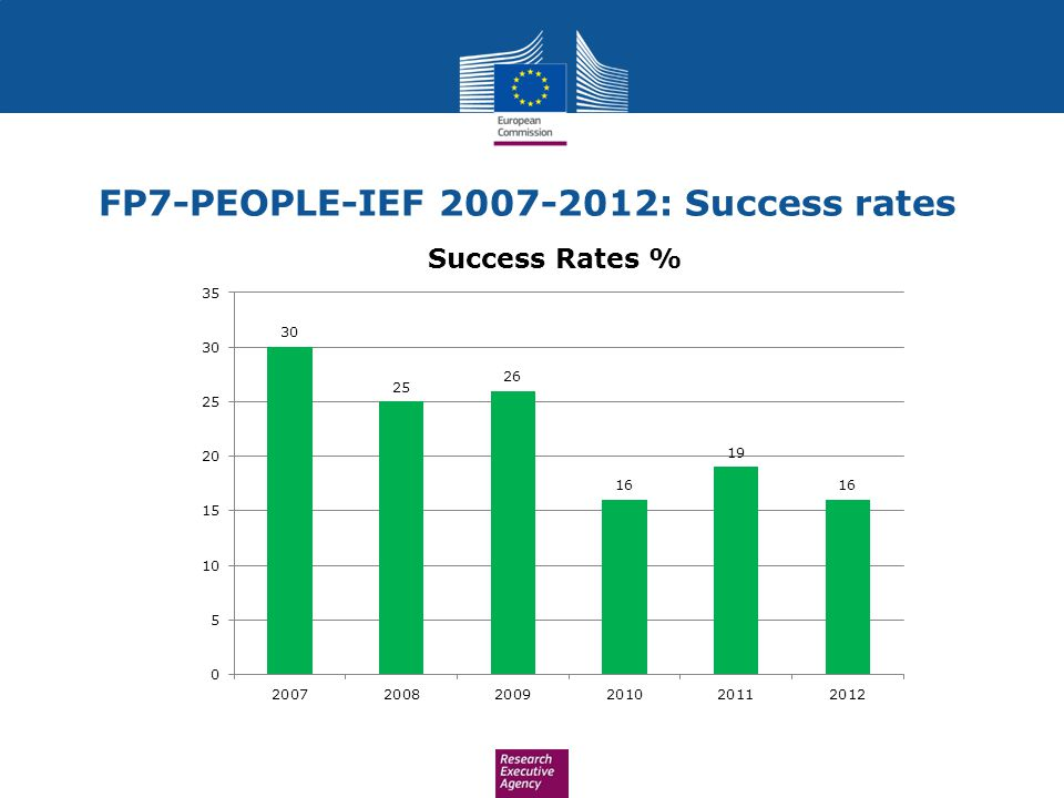FP7-PEOPLE-IEF : Success rates