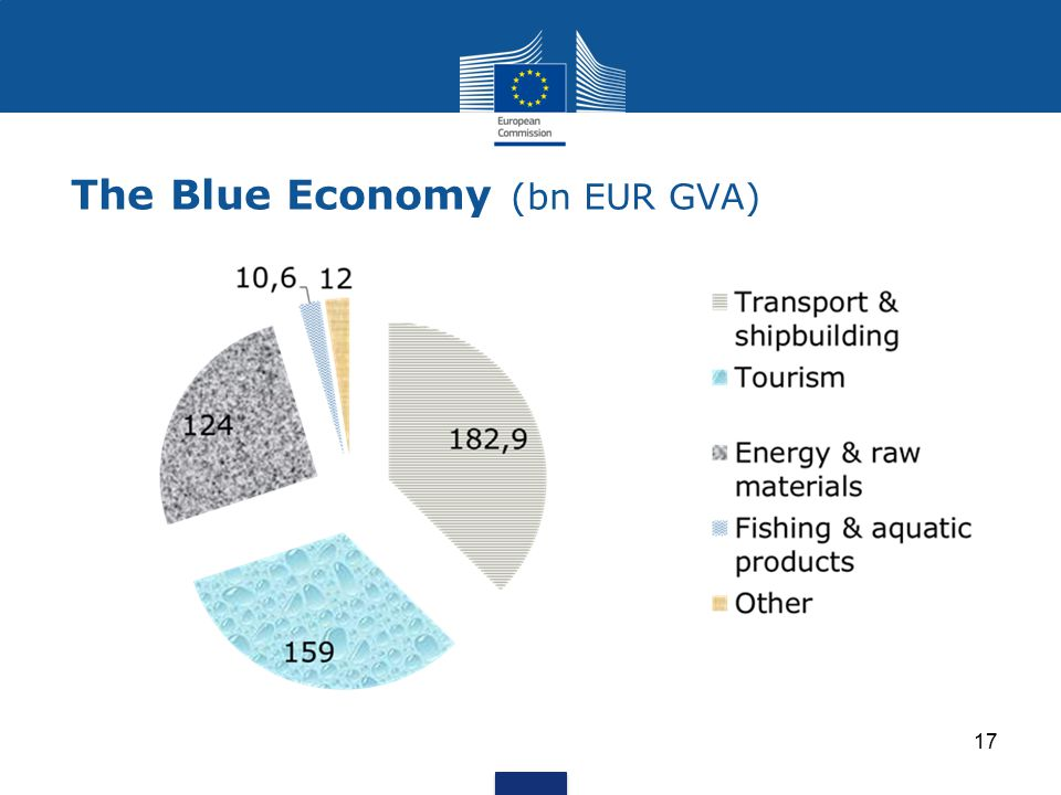 The Blue Economy (bn EUR GVA)