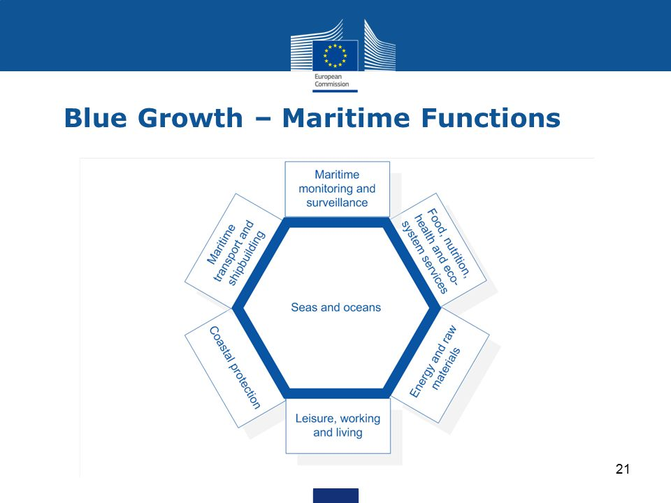 Blue Growth – Maritime Functions